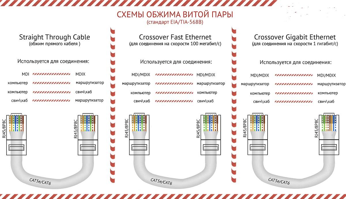 Schema Cablaggio Rete : Collegamento del connettore al cavo a 4 coppie twistate. schema